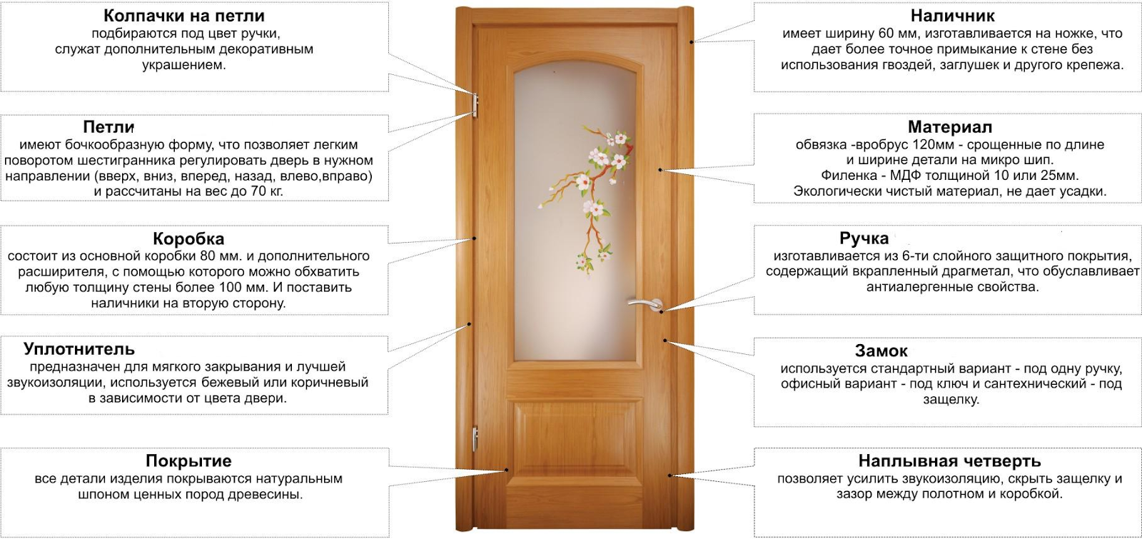 Що потрібно знати про міжкімнатні двері?