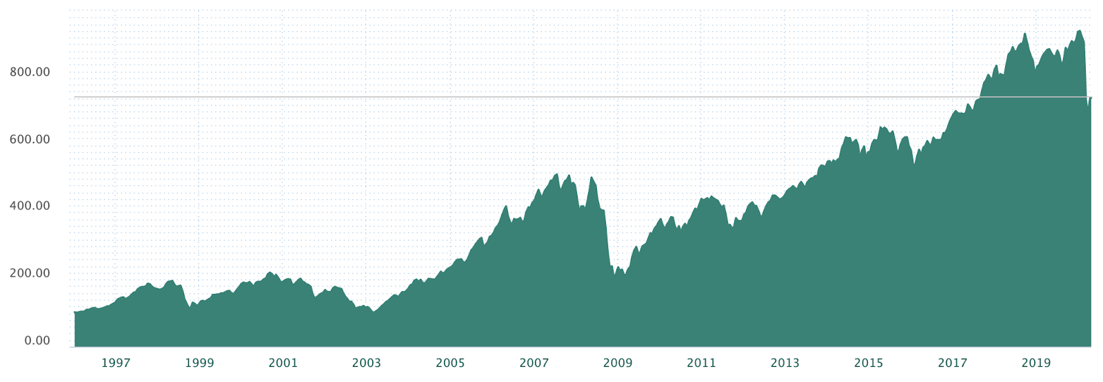 Utvikling av Oslo Børs Hovedindeks 1997 - 2020