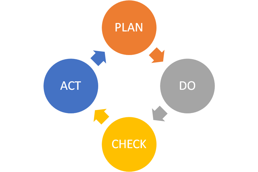 PDCA graphic  Continual Improvement Cycle Kaizen