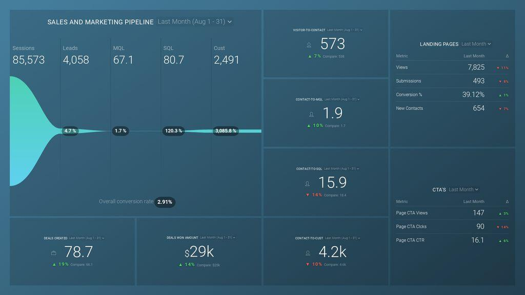 Pipeline Performance Dashboard