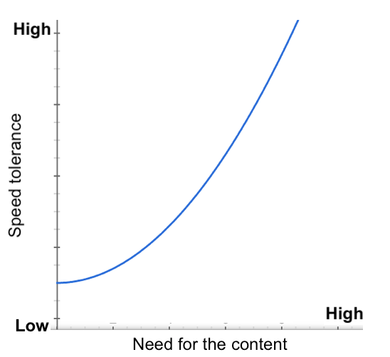 Graph of speed tolerance versus need for the content