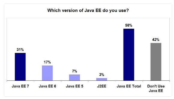 Is Gartner's Report of Java EE's Demise Greatly Exaggerated?