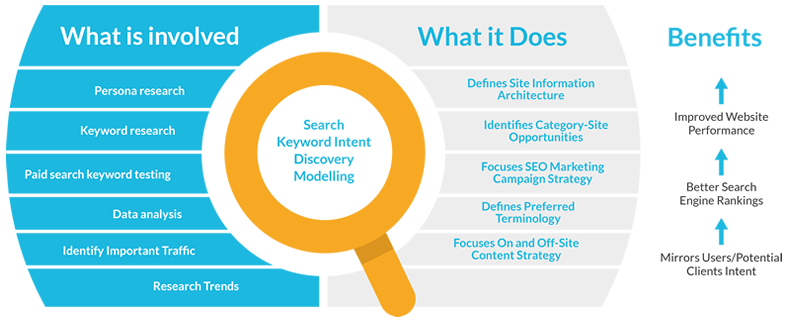 What is Search Keyword Intent Modelling and Why is it Important?