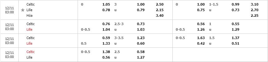 Tỷ lệ kèo Celtic vs Lille mới nhất của nhà cái FB88