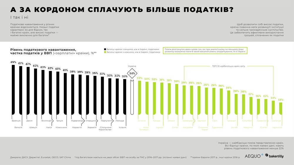 ставки налогов в Украине и в мире