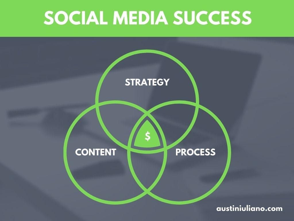 Social Media Marketing Myth Social Media Marketing Success