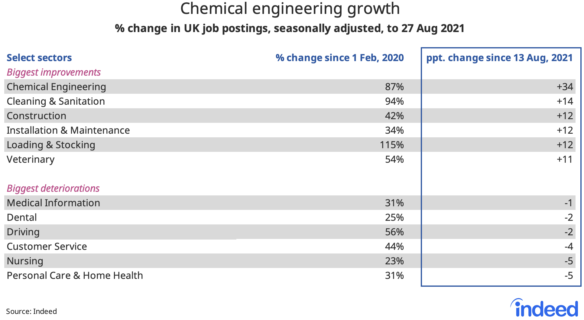 """Table titled """"Chemical engineering growth."""""""