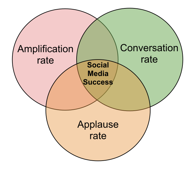 Conversation / Amplification / Applause Rates Usage Best Practices