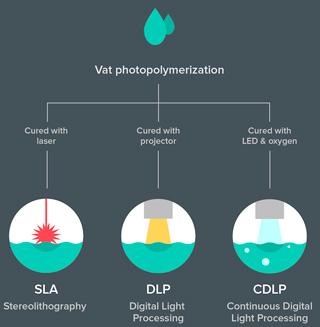 Principle of 3D printing RESIN