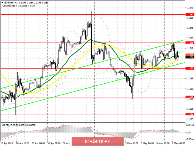 EUR/USD: plan for the American session on May 7. German data disappointed traders