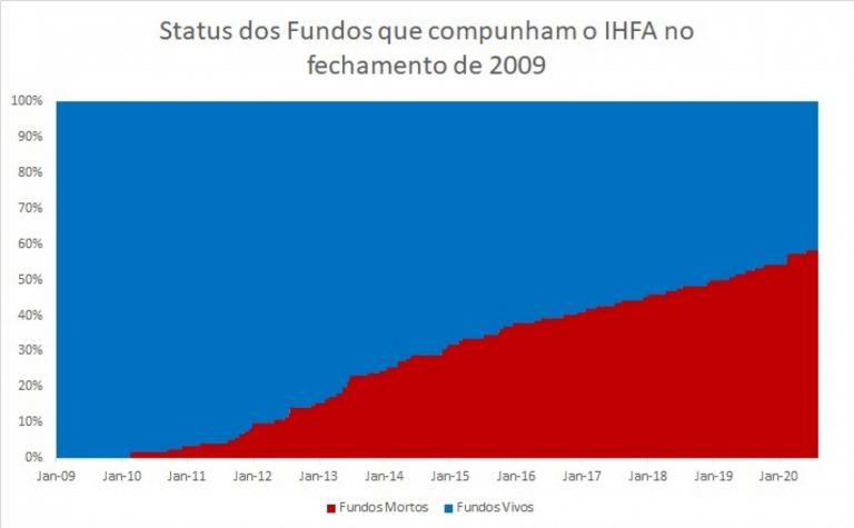 Gráfico apresenta status dos fundos que compunham o IHFA no fechamento de 2009 (jan/09 a jan/20).