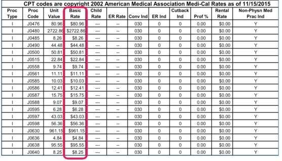 Medi-Cal Rates File; Physician services Fee Schedule