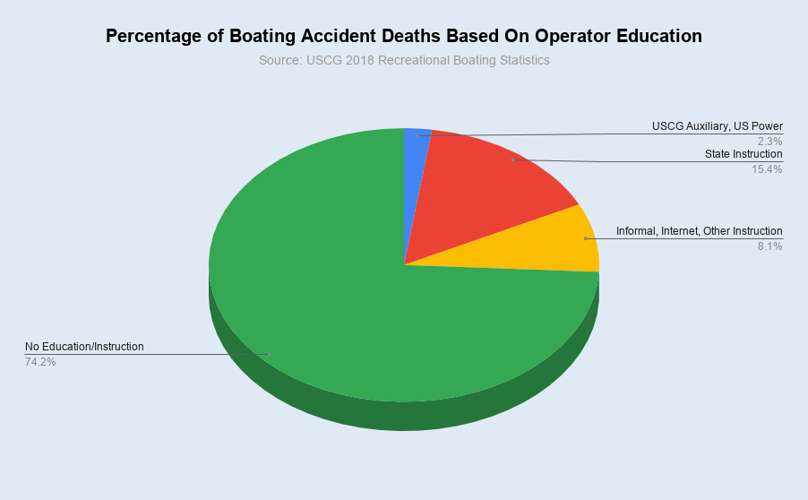 A 3-D pie chart by Jeremy Shantz based on data from the USCG 2018 Recreational Boating Statistics.