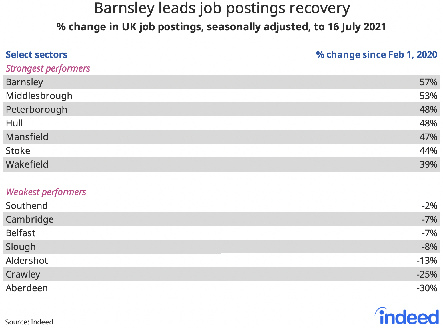 """Table titled """"Barnsley leads job postings recovery."""""""