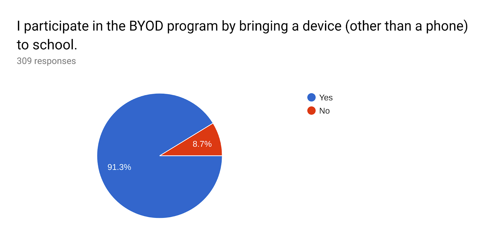 Forms response chart. Question title: I participate in the BYOD program by bringing a device (other than a phone) to school.. Number of responses: 309 responses.