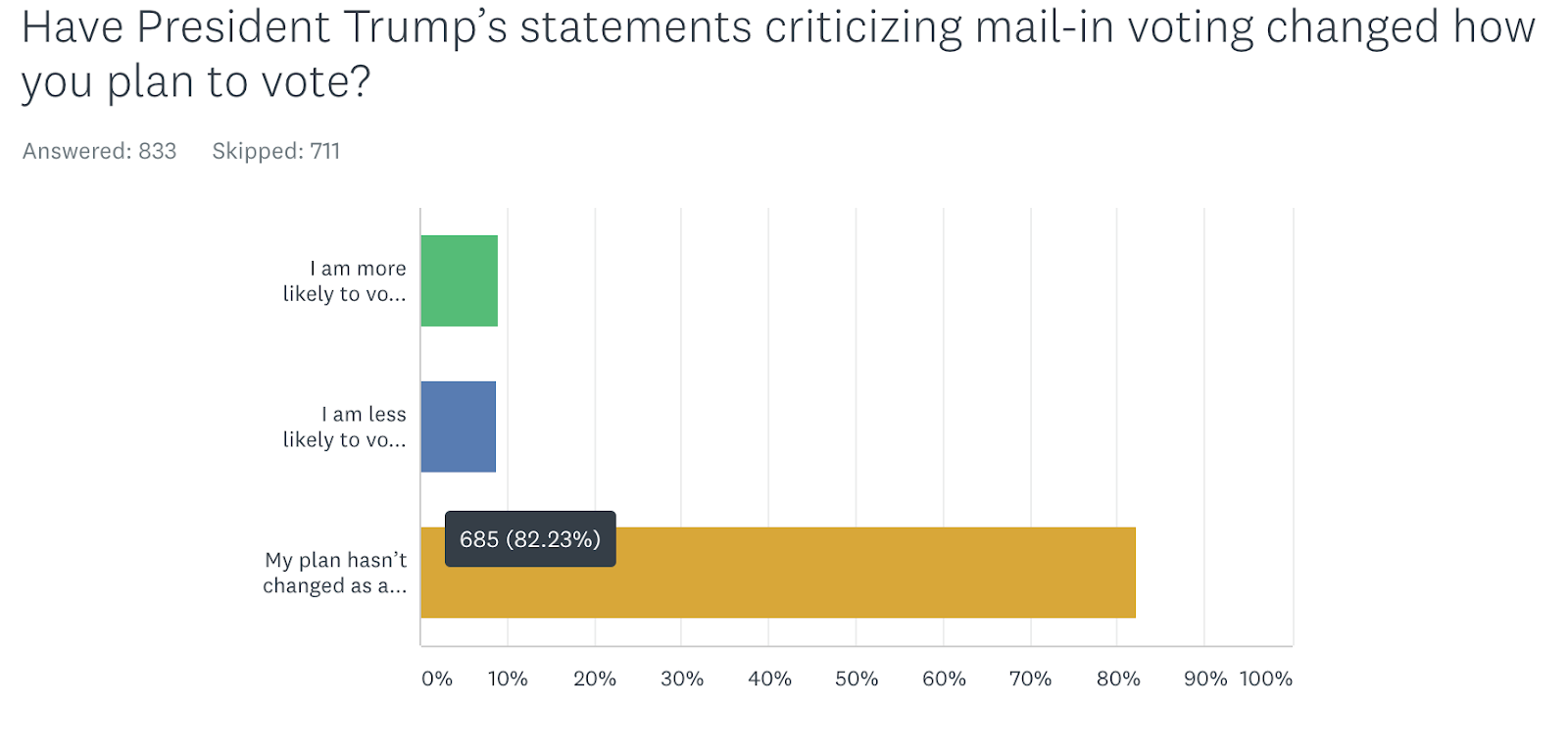 Have President Trump's statements criticizing mail-in voting changed how you plan to vote? I am more likely to vote by mail because of his comments 8.99%75; I am less likely to vote by mail because of his comments  8.75%73; My plan hasn't changed as a result of his comments 82.25%686