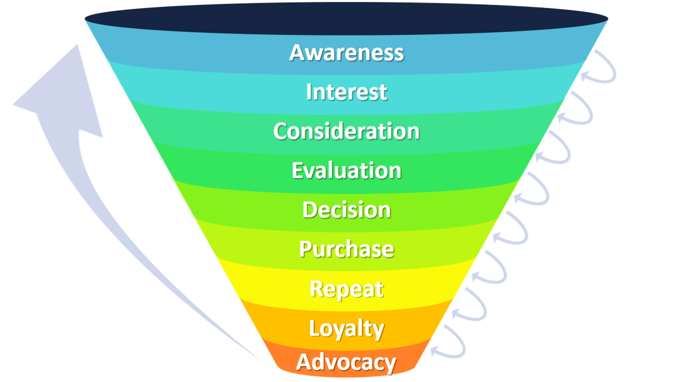 marketing funnel in 9 steps