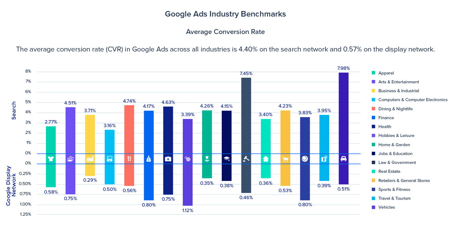 Google Ads conversion rates by industry from WordStream