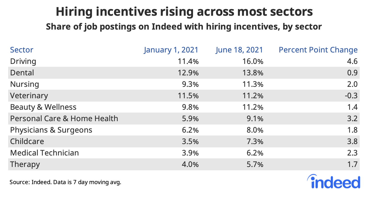 """Table titled """"Hiring incentives rising among most sectors."""""""