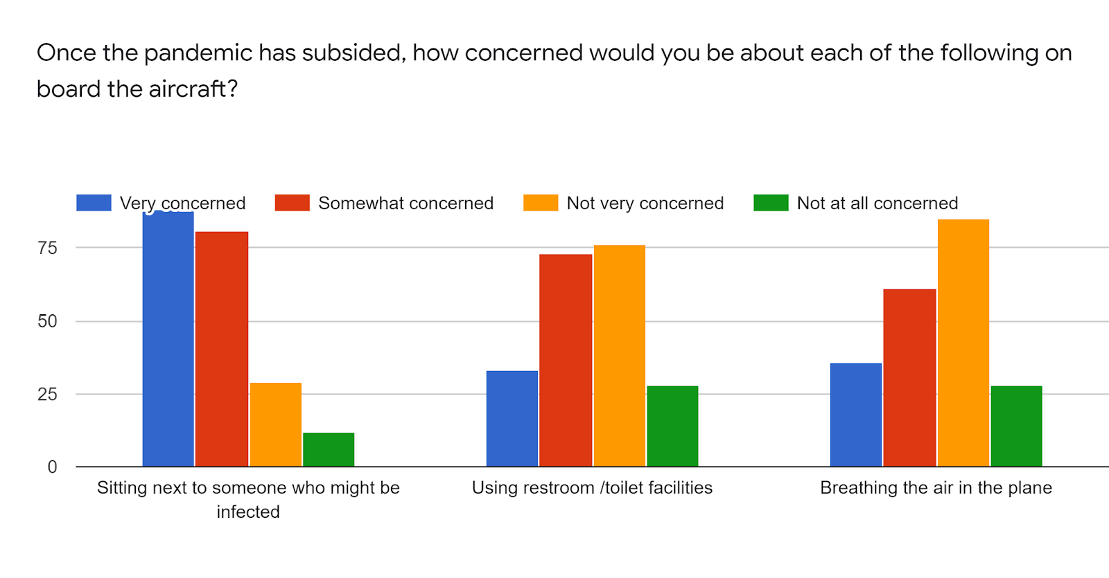 Forms response chart. Question title: Once the pandemic has subsided, how concerned would you be about each of the following on board the aircraft?. Number of responses: .