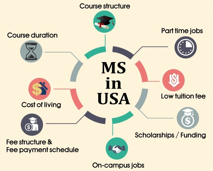 Is work experience required for an MS in the US