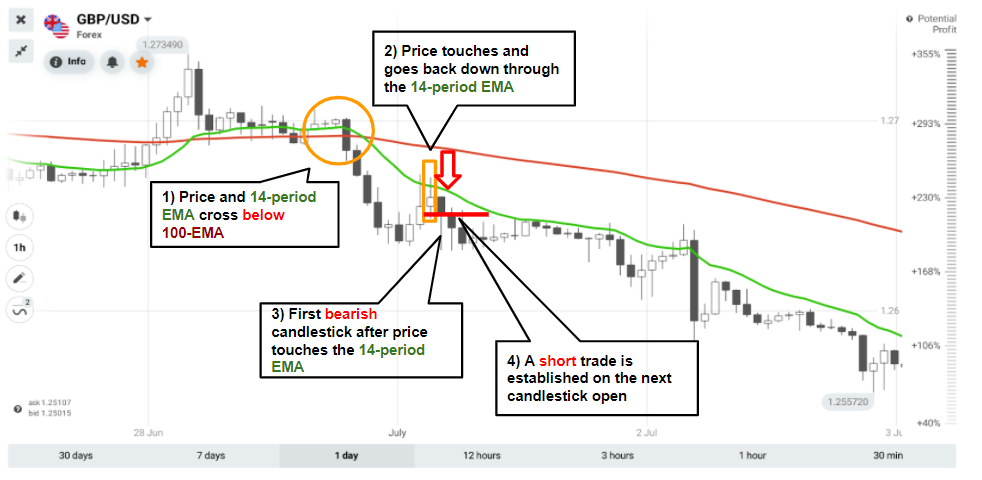 Enhanced 2 Moving Averages Strategy for Better Results