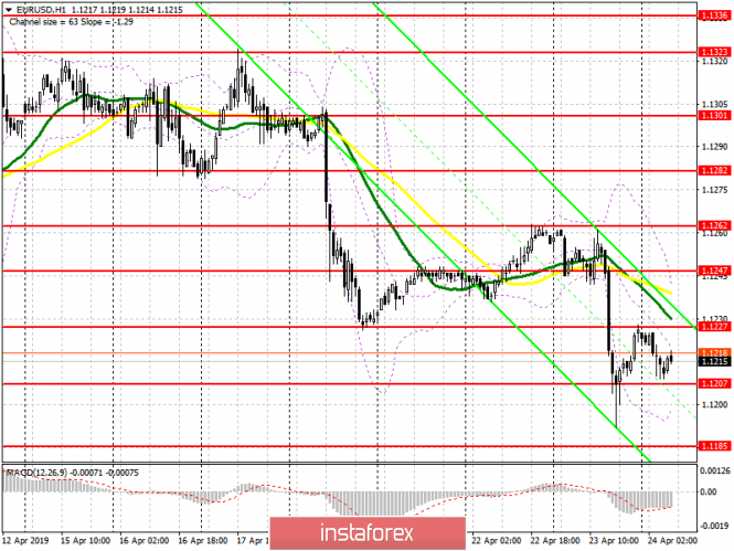 EUR/USD: plan for the European session on April 24. The euro remains under pressure before the reports from the IFO