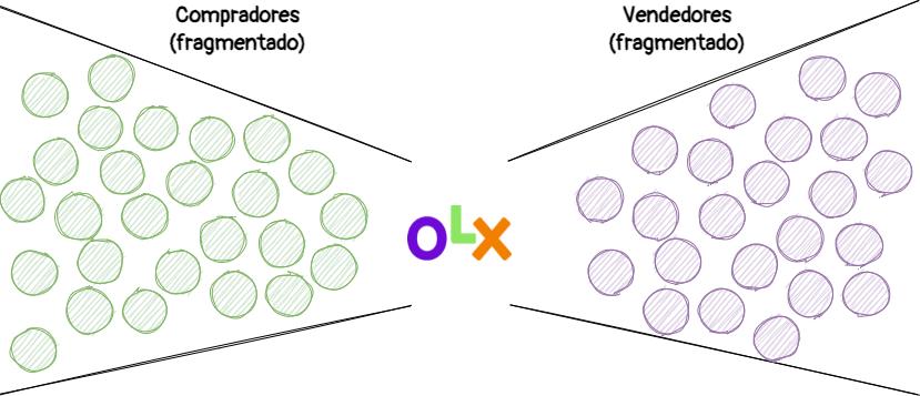 Entendendo o mercado de Marketplace: OLX