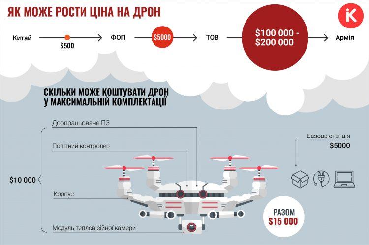 цена БПЛА, цена дрона, ціна дрона, БПЛА, відмивання, корупція