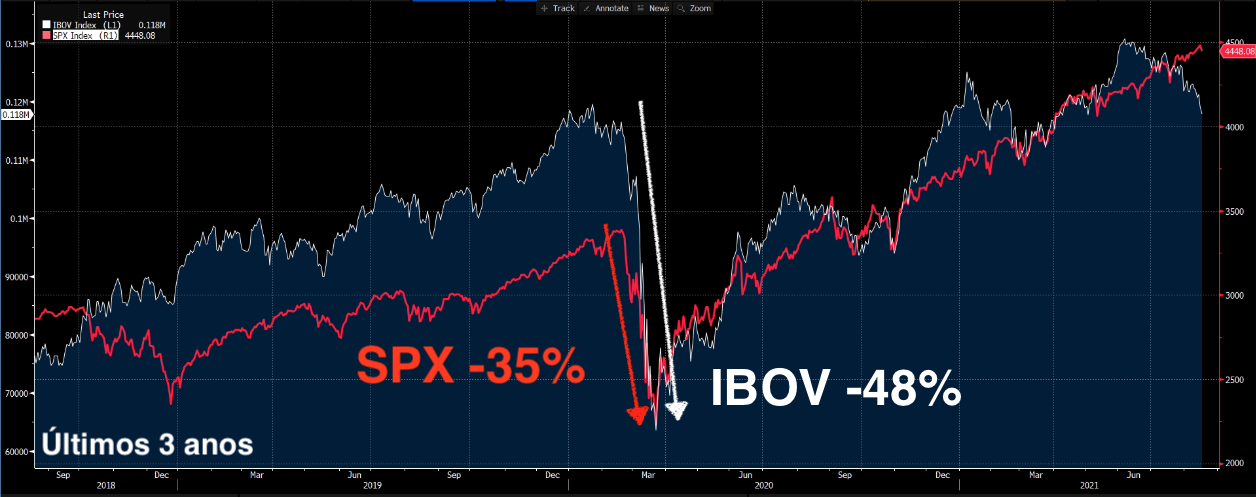 Gráfico ressalta queda de SPX -35% e IBOV -48%.