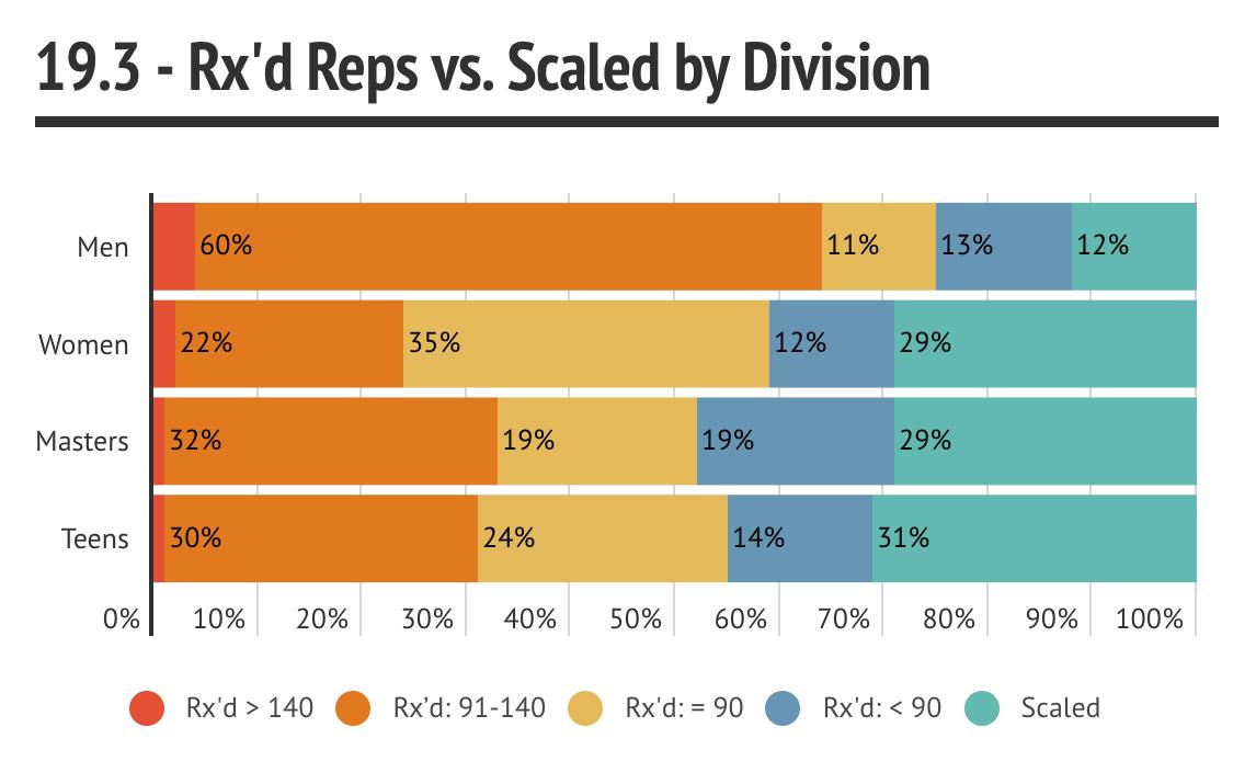 19 3 Workout Analysis