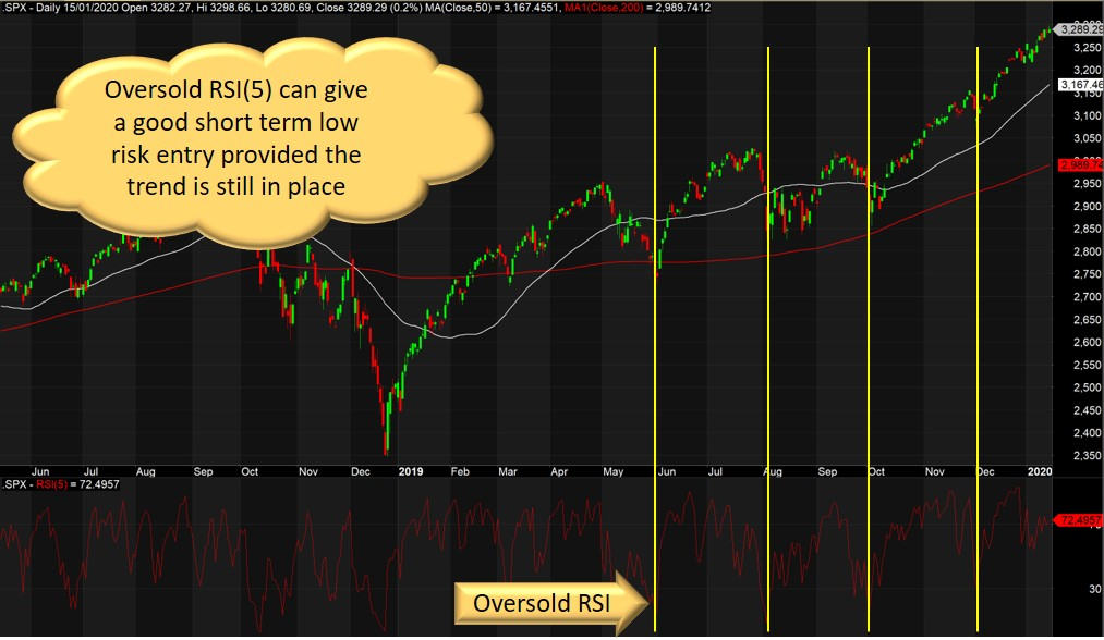 What Is Trend Trading And How Does It Work │ Trend Following Stock Example Oversold RSI