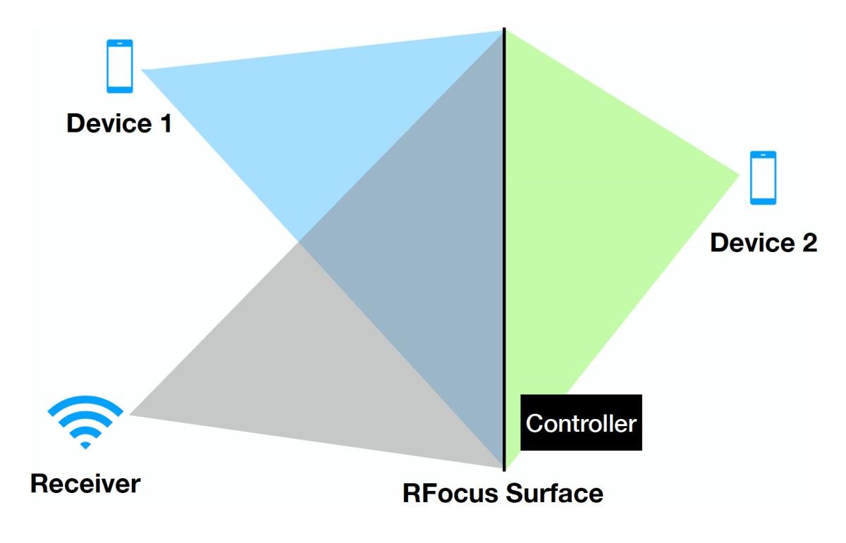 принцип действия RFocus