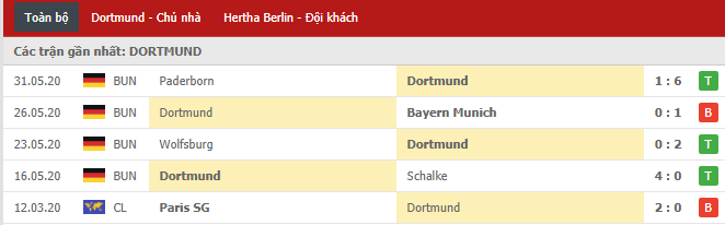 Thành tích của Borussia Dortmund gần đây