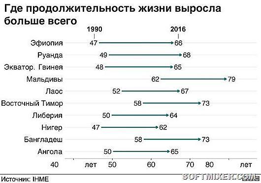 В шести странах продолжительность жизни упала