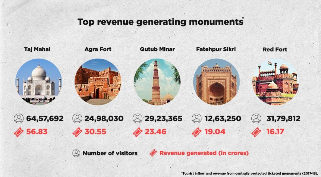 Image result for Taj Mahal & Agra fort among the top ten revenue generating monuments