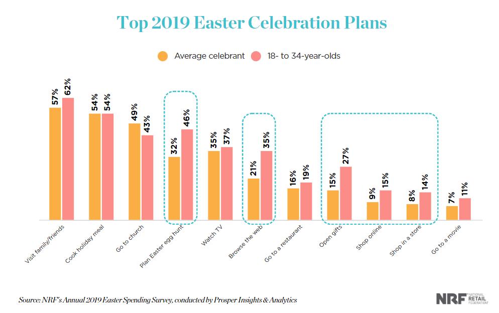 top easter celebration plans