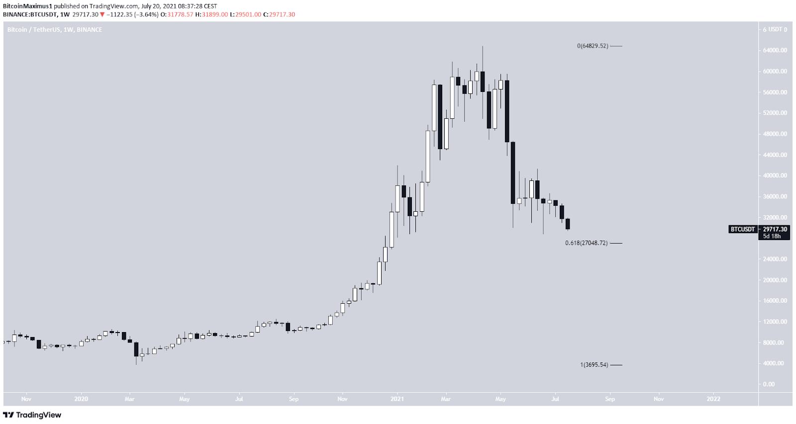 Bitcoin Preis Kurs Wochenchart BTC 20.07.2021