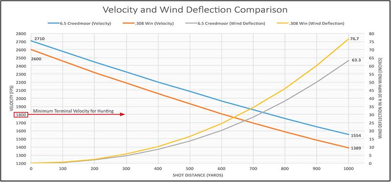 6.5 vs 308 velocity and wind deflection comparison chart