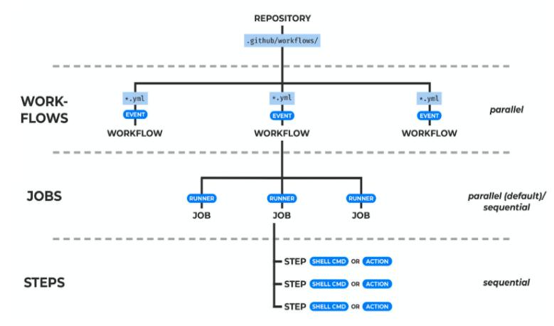 Ilustração da estrutura de um workflow - Documentação do Github Action.