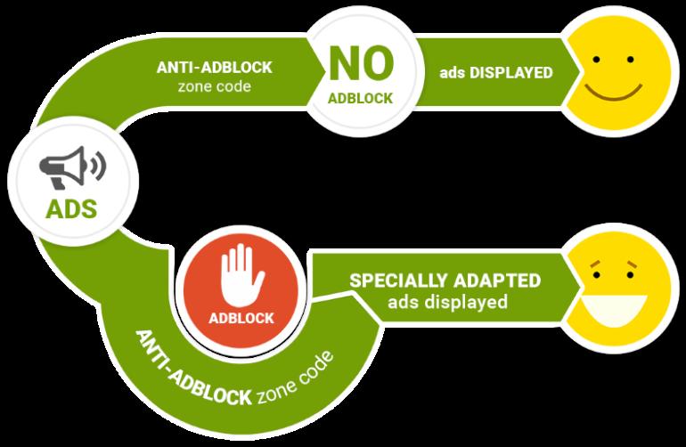 Monetization mistakes: not using anti-ad blocks.