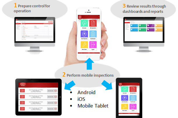 Benefits of Field Inspection Mobile Form Apps - tech