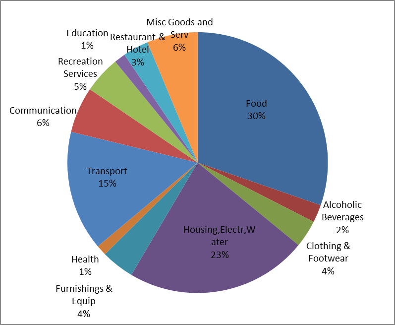 Ons Consumer Spending By Market Food Drink