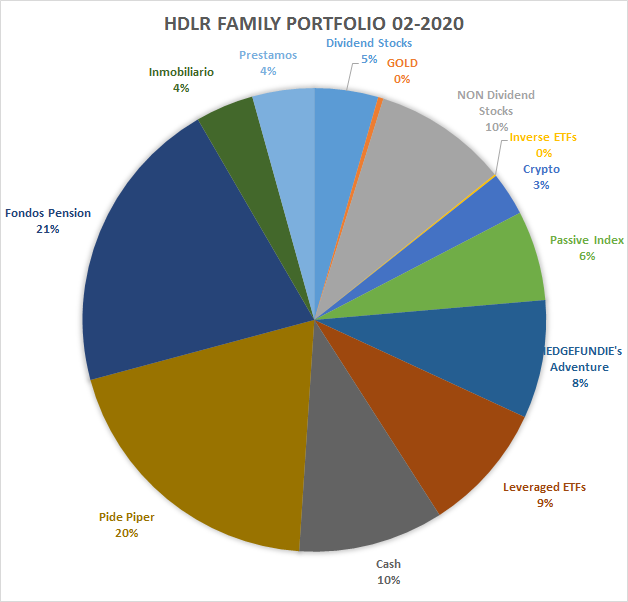 Hour investment portfolio in 2020