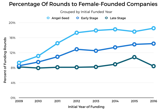 female-founders_round-counts.png