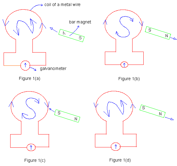 Force Current Flow: Force Acting On A Charge Moving A Magnetic Field