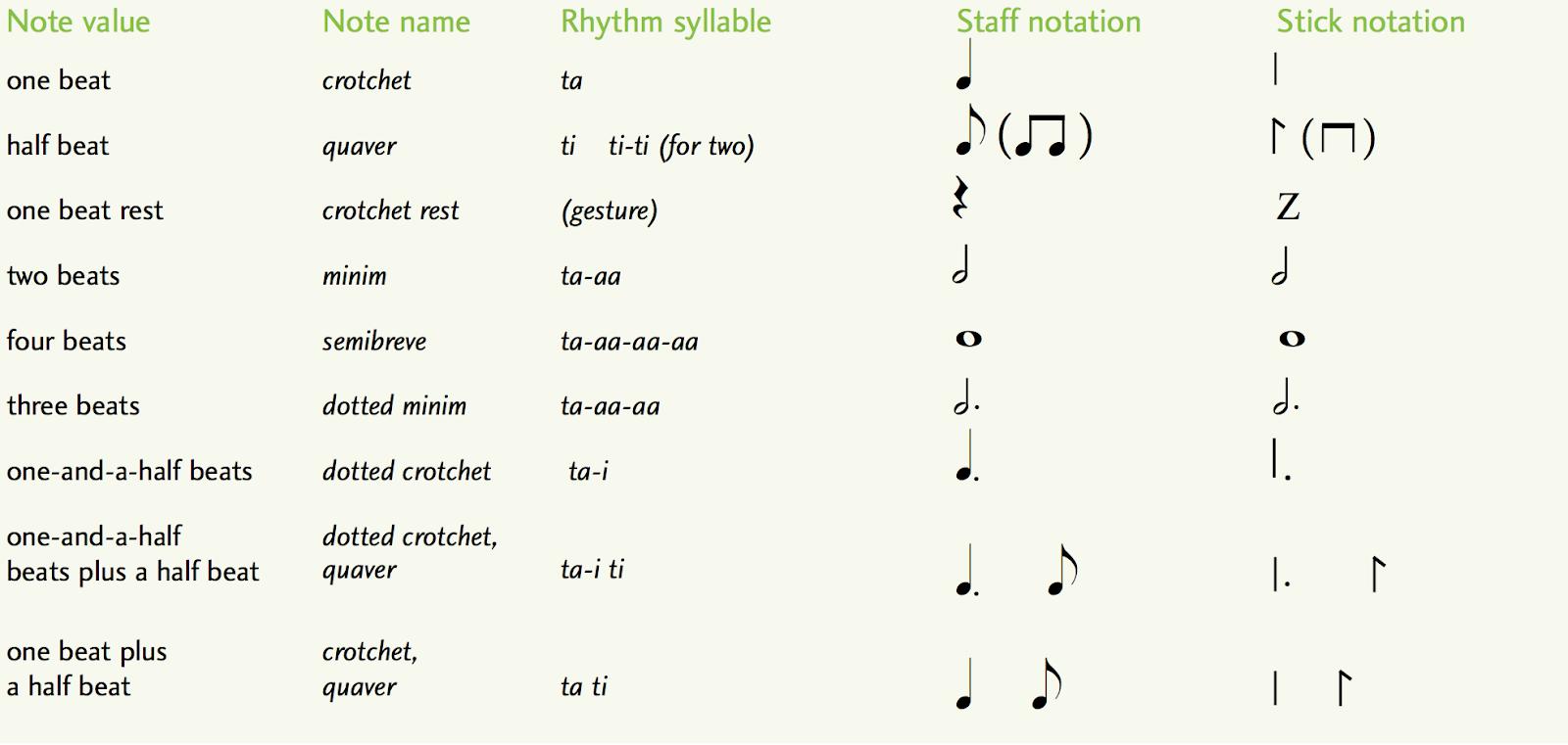 Stick notation - primary school music curriculum Ireland