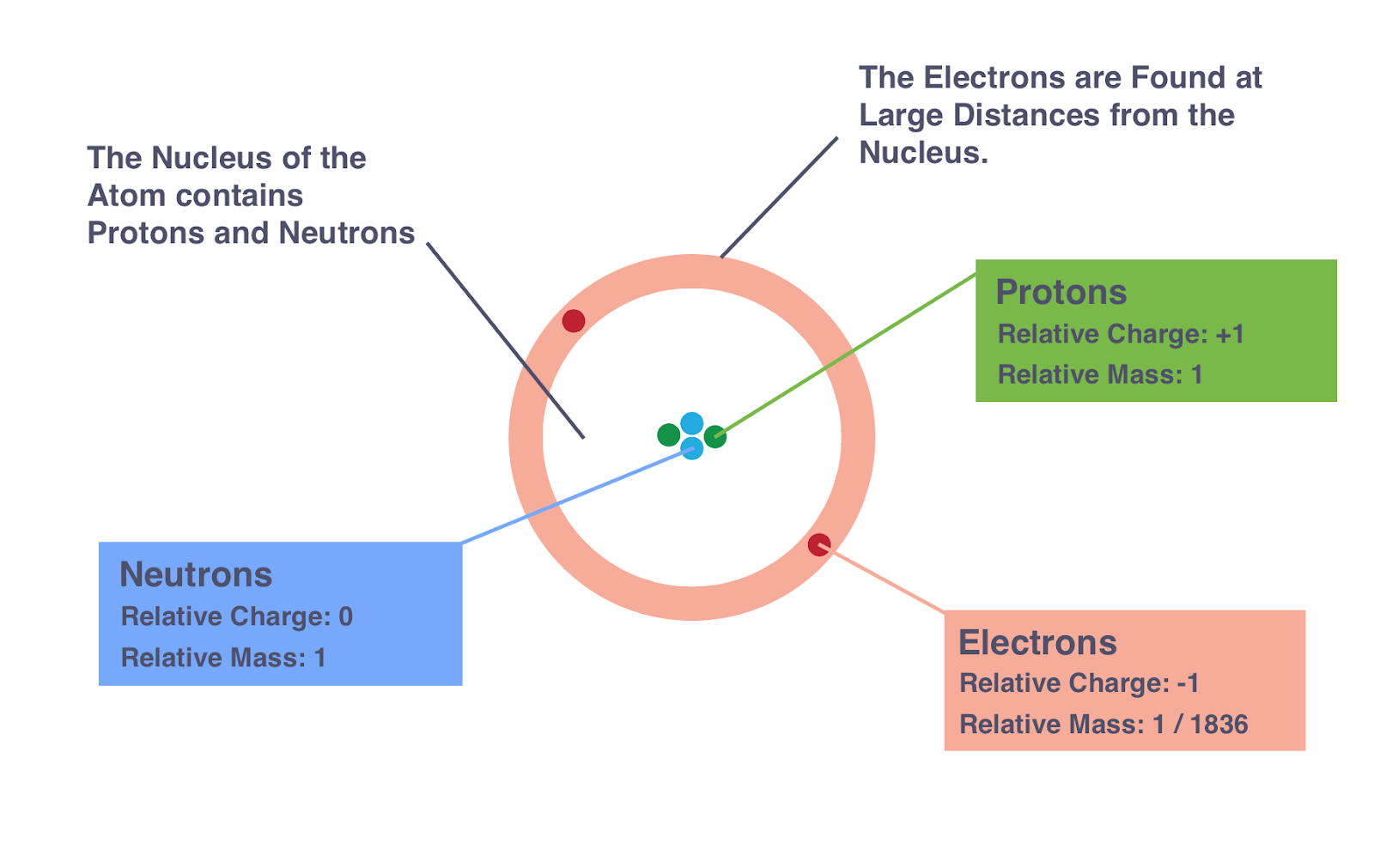 structure of an atom essay