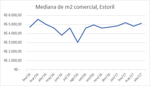Gráfico 4: Preço mediano do metro quadrado comercial no bairro Estoril de fev/16 a abr/17. Fonte: PBH.