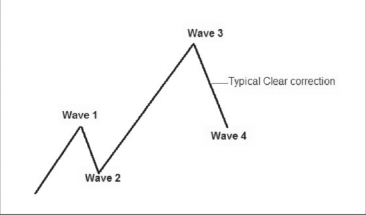 Wave 4 when markets are rising